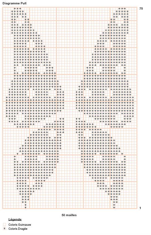 Diagramme-papillon-Pingouin